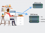 What is DNS? How does DNS works?